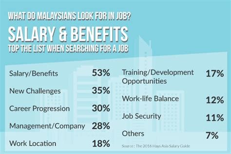 Top 10 Highest Paying Jobs in Malaysia from Salary Explorer