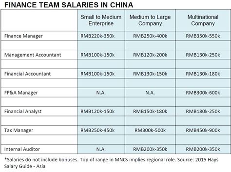 How Much to Pay Your Finance Managers, Accountants